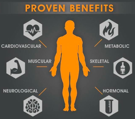 Proven benefits of exercise